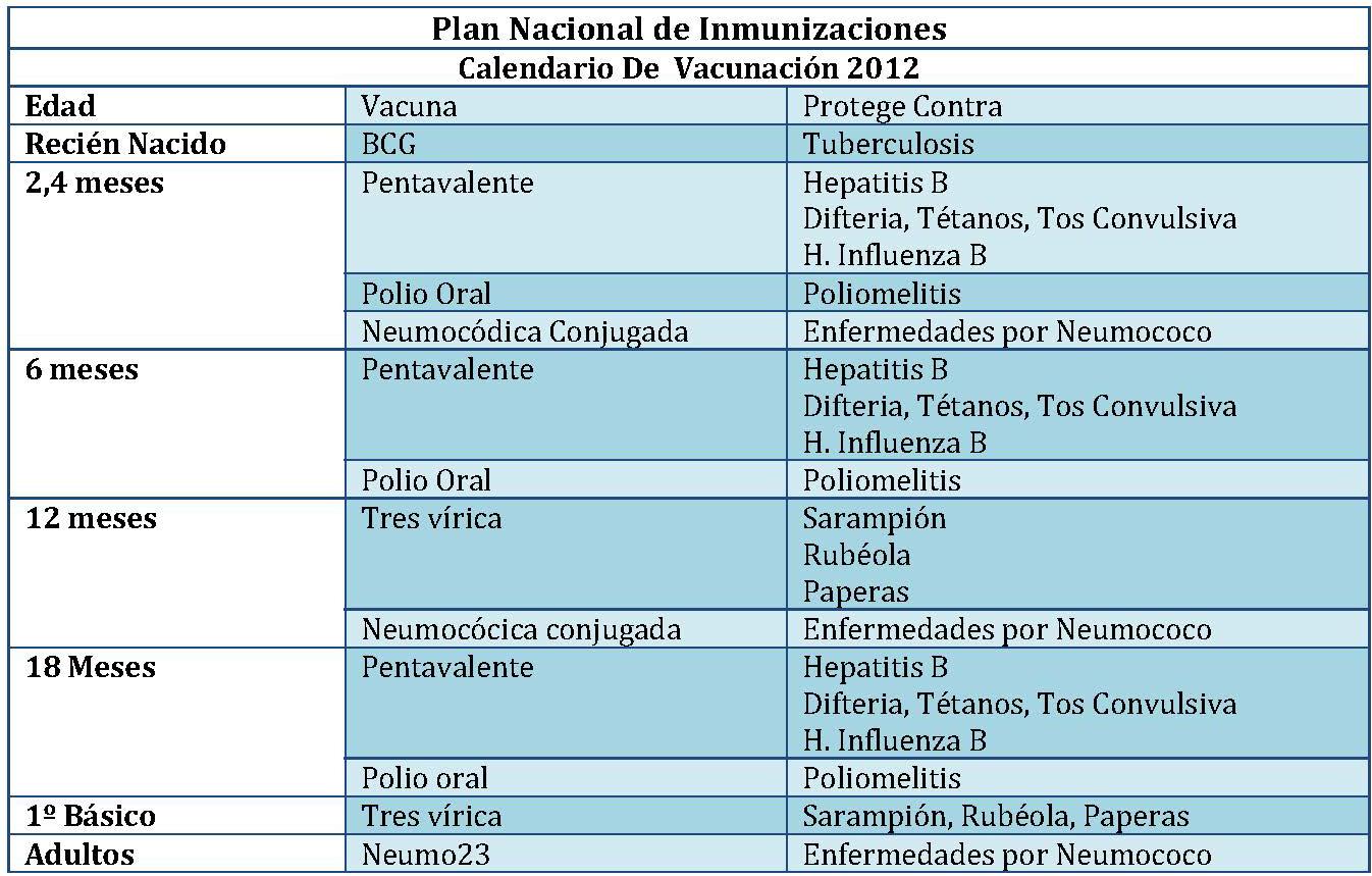 Plan Nacional de Inmunizaciones